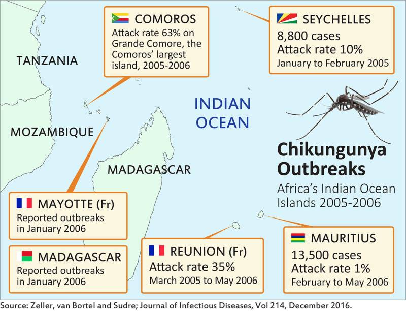 Infographics showing Chikungunya outbreaks in the Africa's indian ocean.
