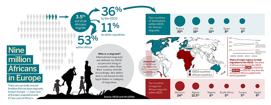 Infographic illustration on African migration