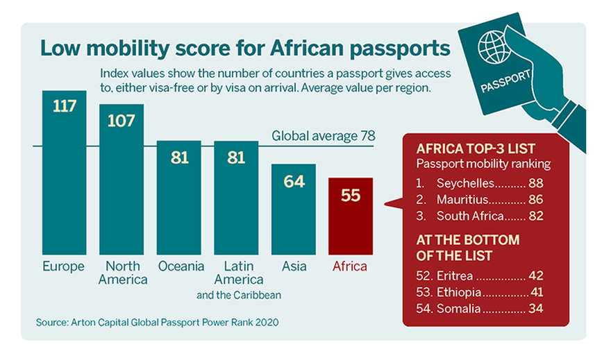 Infographic: Low mobility score for African passports.
